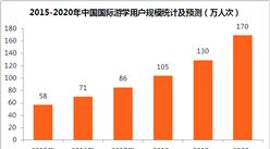 两张图看懂中国国际游学行业发展趋势:2018年市场规模将超250亿元