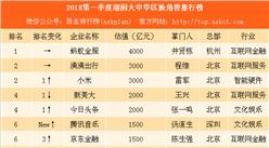 2018第一季度胡润大中华区独角兽排行榜:蚂蚁金服第一 33家企业新上榜(附榜单)