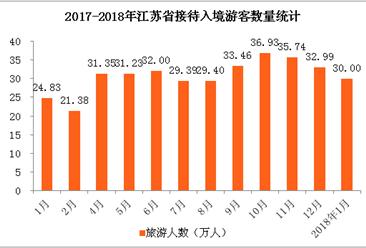 数字看江苏省入境旅游:2月游客增长8.3%  韩国游客量第一(图表)