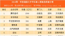 2018第一季度胡润新上榜独角兽排行榜:腾讯音乐估值最高 爱驰汽车最年轻(附榜单)