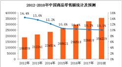 中国零售业市场预测: 2018年零售额有望突破35万亿(附图表)