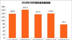 2018年3月中国快递发展指数报告(全文)