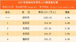 2017年深圳各区常住人口排行榜:宝安总量最大 深汕特别合作区增速最高(附榜单)