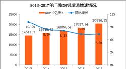 2017年广西统计公报:GDP总量20396亿 常住人口增加47万(附图表)