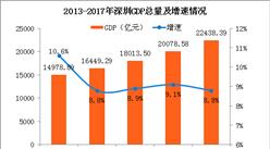 2017年深圳统计公报:GDP总量22438亿 常住人口增加55.08万(附图表)