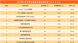 2018年4月单周影院电影票房TOP20:北京耀莱险胜广州飞扬影城(4.9-4.15)