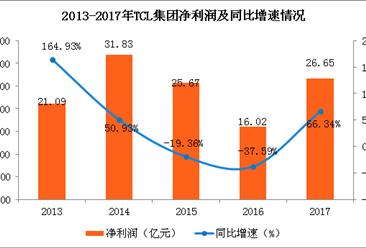 TCL集团年报和一季报业绩双增长 2017年净利增长超六成