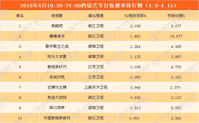 2018年4月电视剧\/综艺一周收视盘点:浙江卫视