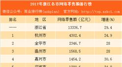 2017年浙江各市网络零售额排行榜:杭州总量第一 舟山增速第一(附榜单)