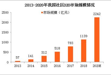 2018年中国社区O2O市场规模及发展模式分析(附图表)