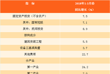 2018年1-3月全国固定资产投资分析:同比增长7.5%(图)