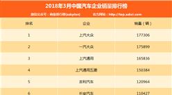 2018年3月汽车企业销量排名TOP80:吉利/长安/长城排第几?(附榜单)