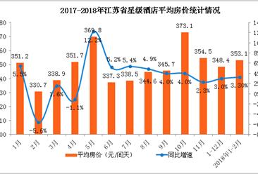 2018年1-2月江苏省星级酒店经营数据分析(附图表)