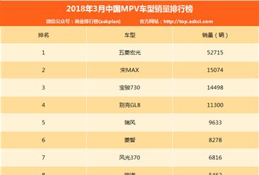 2018年3月MPV銷量排行榜TOP30:五菱宏光/宋MAX//寶駿730/前三(附完整排名)