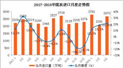 數字看行業:3月中國能源產銷分析 原油進口增速回落(圖)