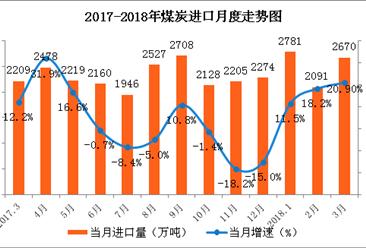 数字看行业:3月中国能源产销分析 原油进口增速回落(图)