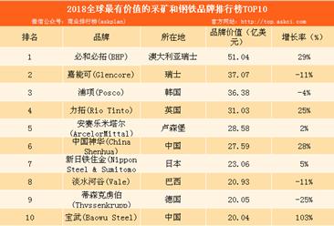 2018全球最有价值的25个采矿和钢铁品牌排行榜:必和必拓位列榜首