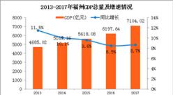 2017年福州统计公报:GDP总量7104亿 常住人口增加9万(附图表)