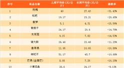 4月最新农产品价格及成交量数据分析:杨梅价格跌幅最大(4.9-4.15)