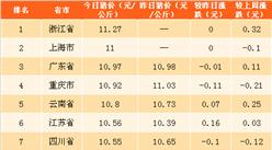 2018年4月17日全国各省市生猪价格排行榜(附全榜单)