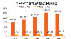"""""""数""""说保利地产2017年报:净利润增长26% 两翼业务发展提速(图)"""