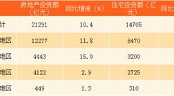 2018年1-3月全国房地产开发投资同比增长10.4%(附图表)