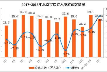 北京市入境旅游数据分析:一季度入境游客微降0.5% (附图表)