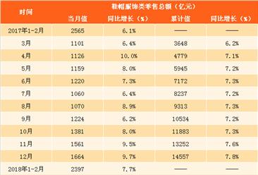 2018年一季度全国服饰鞋帽类零售数据分析:零售额同比增长9.8%(图表)
