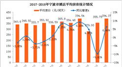 2018年1-2月宁波市酒店业经营数据分析:出租率增长5.19%(附图表)