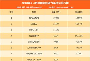 2018年一季度中国新能源汽车销量排行榜