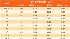 2018年一季度日用品类零售数据分析:零售额同比增长12.3%(附图表)