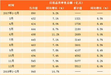 2018年一季度日用品類零售數據分析:零售額同比增長12.3%(附圖表)