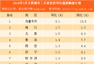 2018年3月主要城市二手房房价涨跌幅排行榜:武汉等7城房价下跌(附榜单)