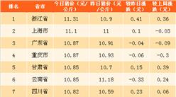 2018年4月18日全国各省市生猪价格排行榜(附全榜单)