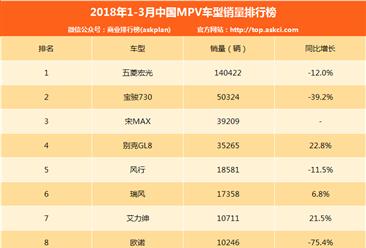 2018年一季度中國MPV車型銷量排行榜