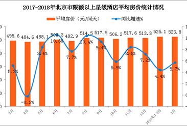 2018年1-3月北京市星级酒店经营数据分析(附图表)