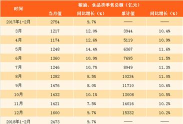 2018年一季度全国粮油食品类零售数据分析:零售额同比增10.1%(图表)