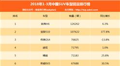 2018年一季度中国SUV车型销量排行榜