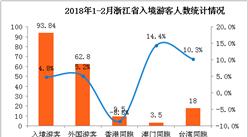 2018年1-2月浙江省出入境旅游数据分析(附图表)