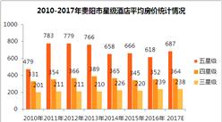 2017年贵阳市星级酒店经营数据统计(附图表)