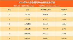 2018年一季度中国汽车企业销量排行榜