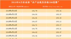 2018年4月18日农产品批发价格指数分析:猪肉价格上升0.2%(表)