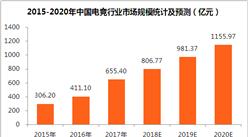 王思聪/何猷君相继进军电子竞技  四张图看懂中国电竞行业发展现状