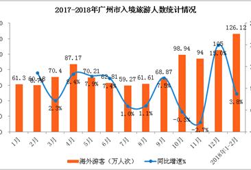 2018年1-2月广州市入境旅游数据分析:外汇收入同比增长6%(附图表)