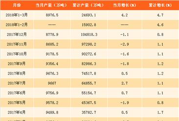 2018年一季度全国钢材产量分析:中美贸易战对钢材产量有何影响?(附图表)