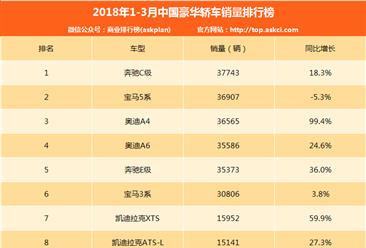 2018年1-3月中国豪华轿车销量排行榜