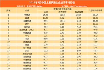 2018年3月快递企业投诉排行榜:宅急送/国通/全峰前三(附排名)