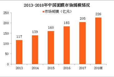 2018年中国面膜行业市场规模及发展趋势预测(附图表)