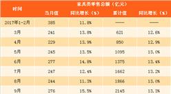 2018年一季度家具类零售数据分析:零售额同比增长9.3%(附图表)