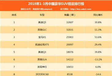 2018年1-3月中国豪华SUV销量排行榜